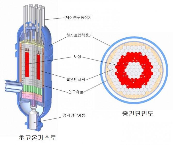 초고온가스로(VHTR) 모식도 - 한국원자력연구원 제공